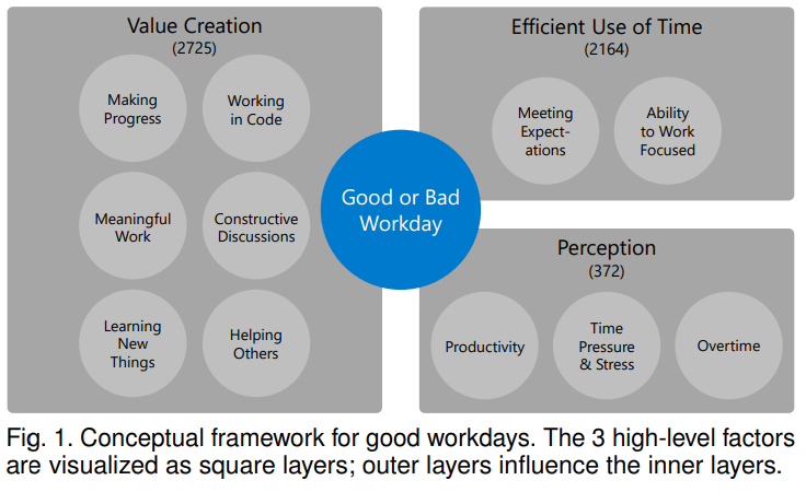 Conceptual Framework characterizing good developer workdays